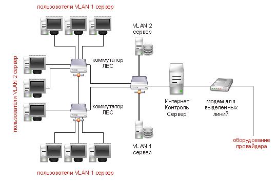 Как сделать сеть для малого офиса - Vendservice.ru